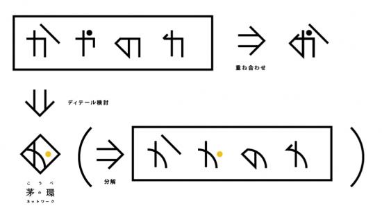 茅の環ネットワークロゴデザインプロセス